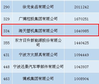 """【喜报】会长单位海天塑机荣登""""2020中国民营企业500强""""榜单"""